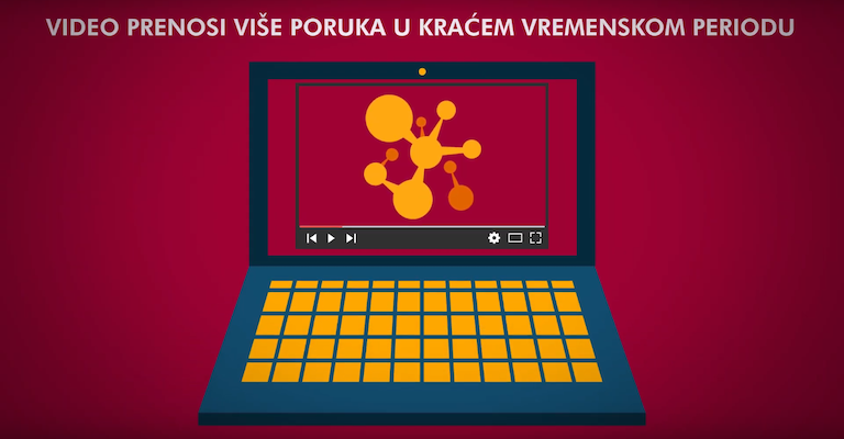 Video kao deo marketing strategije